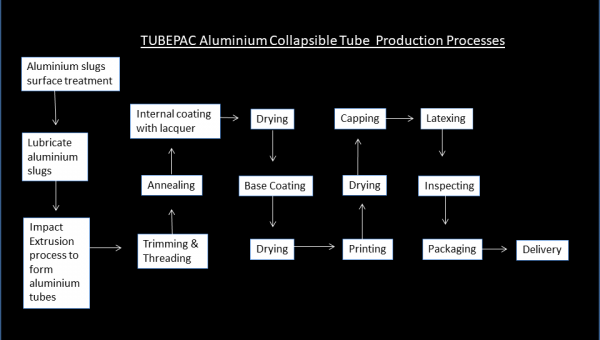 TUBEPAC Aluminium Collapsible Tube production processes